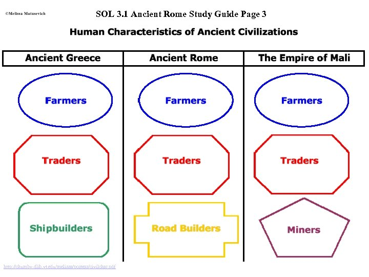 SOL 3. 1 Ancient Rome Study Guide Page 3 http: //chumby. dlib. vt. edu/melissa/posters/civilchar.
