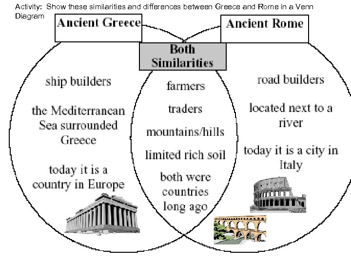 Activity: Show these similarities and differences between Greece and Rome in a Venn Social