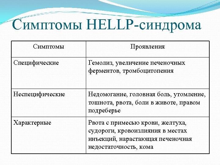 Симптомы HELLP-синдрома Симптомы Проявления Специфические Гемолиз, увеличение печеночных ферментов, тромбоцитопения Неспецифические Недомогание, головная боль,