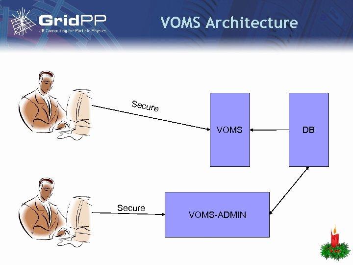 VOMS Architecture Secure VOMS-ADMIN DB
