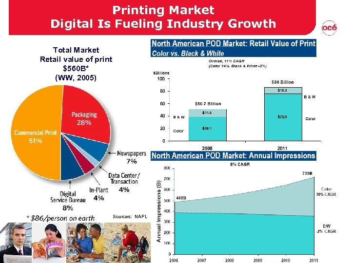 Printing Market Digital Is Fueling Industry Growth Total Market Retail value of print $560