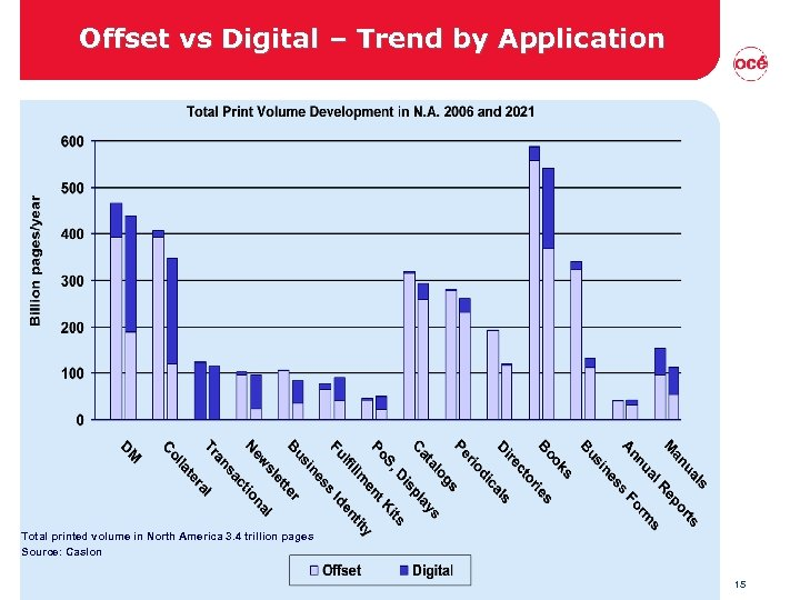 Offset vs Digital – Trend by Application Total printed volume in North America 3.