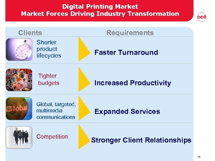 Digital Printing Market Forces Driving Industry Transformation Clients Requirements Shorter product lifecycles Faster Turnaround