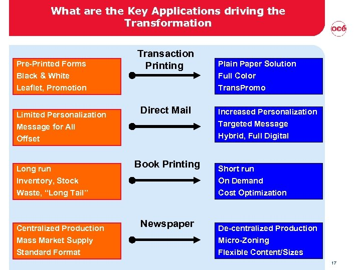 What are the Key Applications driving the Transformation Pre-Printed Forms Black & White Leaflet,