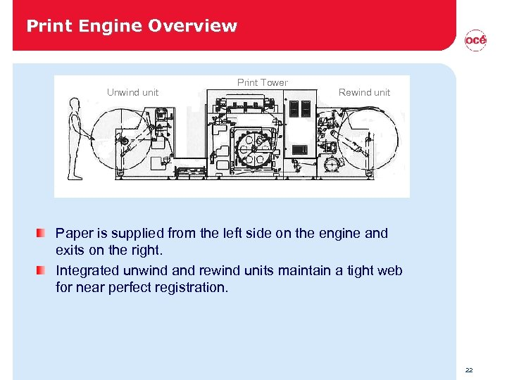 Print Engine Overview Unwind unit Print Tower Rewind unit Paper is supplied from the