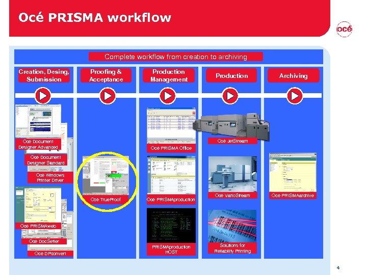 Océ PRISMA workflow Complete workflow from creation to archiving Creation, Desing, Submission Proofing &