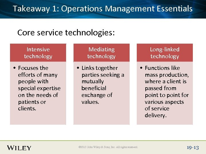 Takeaway Title Text Here Place Slide 1: Operations Management Essentials Core service technologies: Intensive
