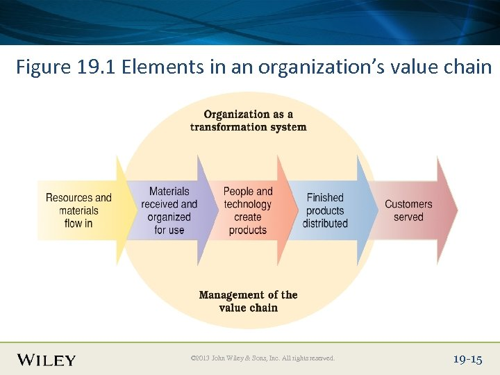 Place Slide Title Text Here Figure 19. 1 Elements in an organization's value chain