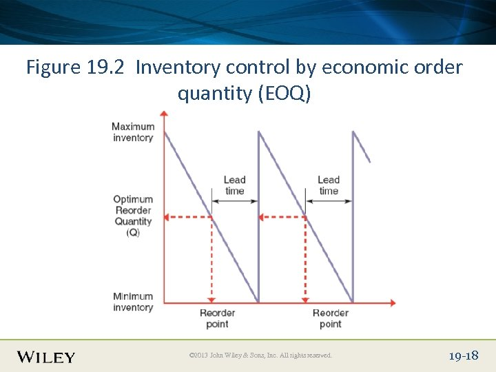 Place Slide Title Text Here Figure 19. 2 Inventory control by economic order quantity