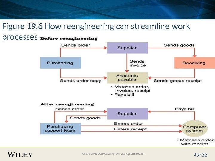 Place Slide Title Text Here Figure 19. 6 How reengineering can streamline work processes
