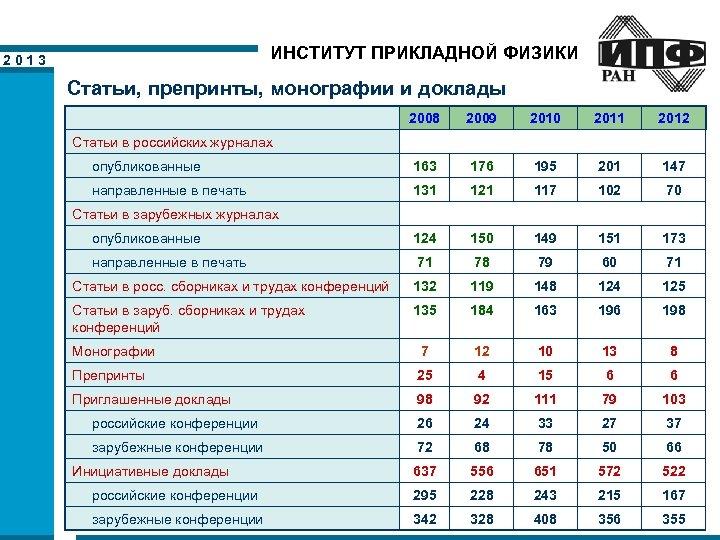 ИНСТИТУТ ПРИКЛАДНОЙ ФИЗИКИ 2013 Статьи, препринты, монографии и доклады 2008 2009 2010 2011 2012