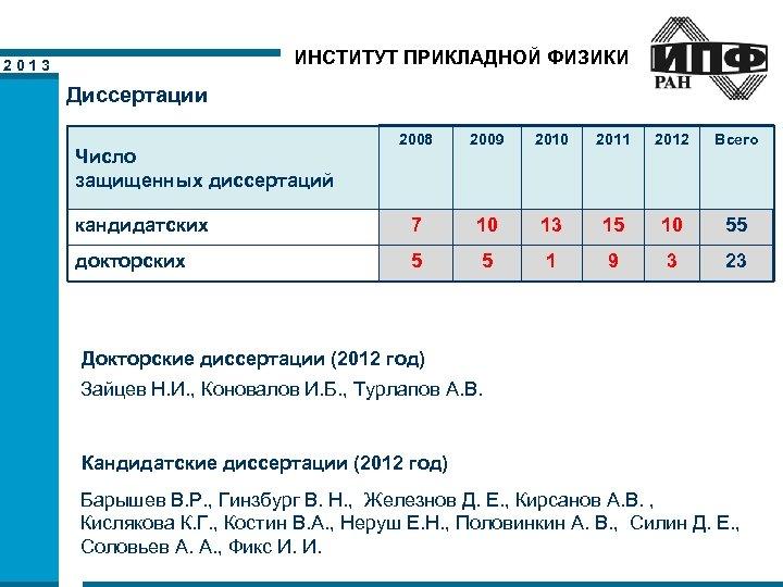 ИНСТИТУТ ПРИКЛАДНОЙ ФИЗИКИ 2013 Диссертации 2008 2009 2010 2011 2012 Всего кандидатских 7 10