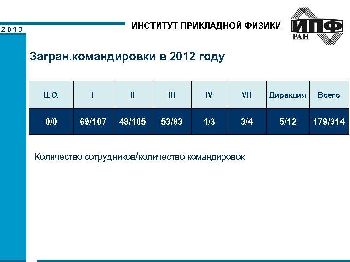 ИНСТИТУТ ПРИКЛАДНОЙ ФИЗИКИ 2013 Загран. командировки в 2012 году Ц. О. I II IV