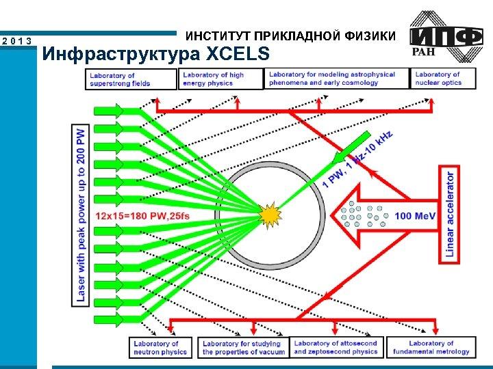2013 ИНСТИТУТ ПРИКЛАДНОЙ ФИЗИКИ Инфраструктура XCELS