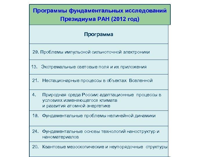 Программы фундаментальных исследований Президиума РАН (2012 год) Программа 29. Проблемы импульсной сильноточной электроники 13.