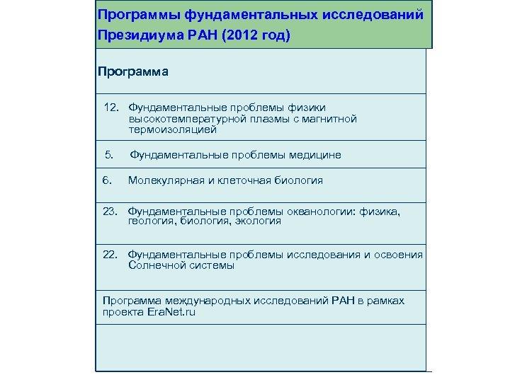 Программы фундаментальных исследований Президиума РАН (2012 год) Программа 12. Фундаментальные проблемы физики высокотемпературной плазмы