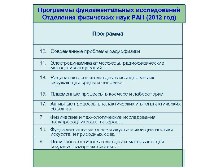 Программы фундаментальных исследований Отделения физических наук РАН (2012 год) Программа 12. Современные проблемы радиофизики