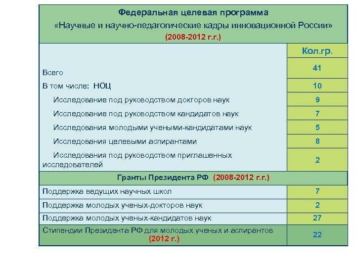 Федеральная целевая программа «Научные и научно-педагогические кадры инновационной России» (2008 -2012 г. г. )
