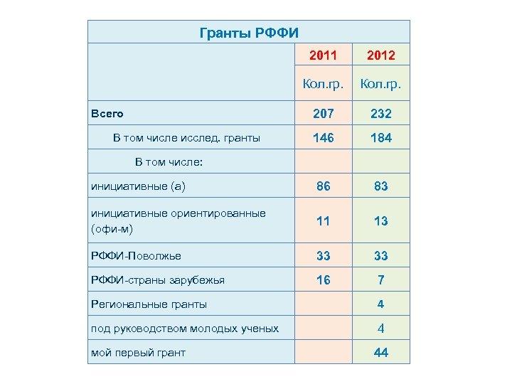 Гранты РФФИ 2011 2012 Кол. гр. Всего 207 232 В том числе исслед. гранты