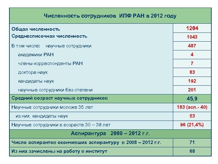 Численность сотрудников ИПФ РАН в 2012 году Общая численность Среднесписочная численность В том числе: