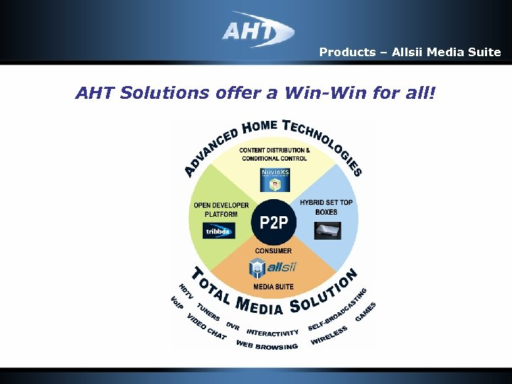 Products – Allsii Media Suite AHT Solutions offer a Win-Win for all!