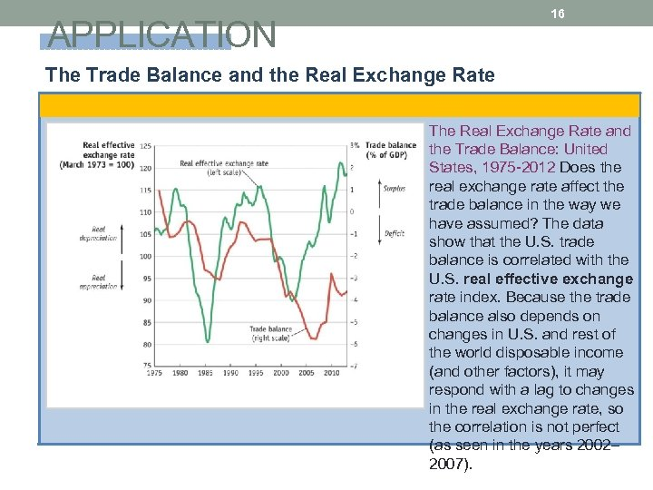 16 APPLICATION The Trade Balance and the Real Exchange Rate The Real Exchange Rate