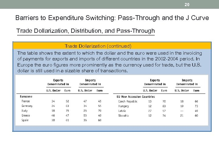 20 Barriers to Expenditure Switching: Pass-Through and the J Curve Trade Dollarization, Distribution, and