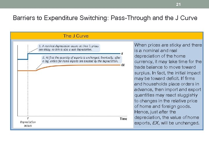 21 Barriers to Expenditure Switching: Pass-Through and the J Curve The J Curve When