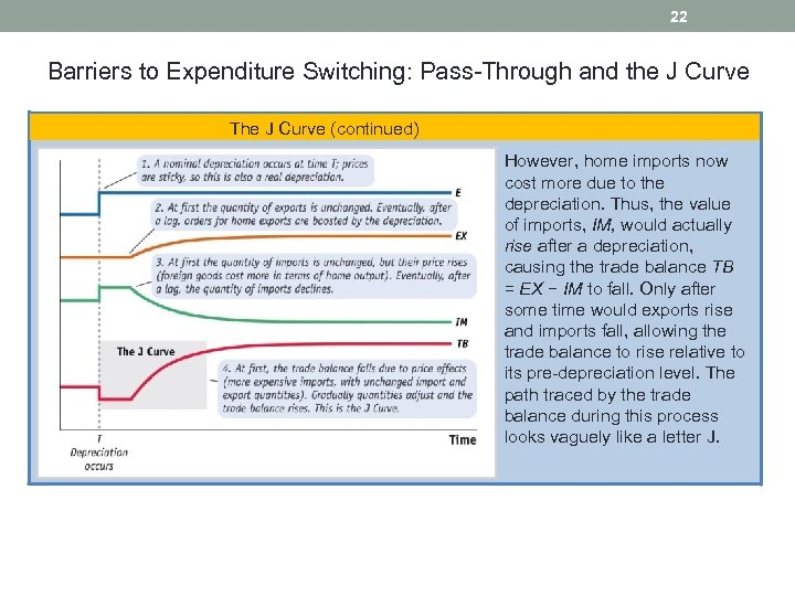 22 Barriers to Expenditure Switching: Pass-Through and the J Curve The J Curve (continued)