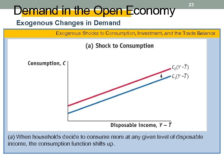 Demand in the Open Economy 23 Exogenous Changes in Demand Exogenous Shocks to Consumption,