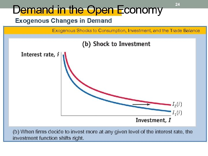 Demand in the Open Economy 24 Exogenous Changes in Demand Exogenous Shocks to Consumption,