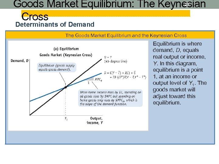 Goods Market Equilibrium: The Keynesian Cross 27 Determinants of Demand The Goods Market Equilibrium