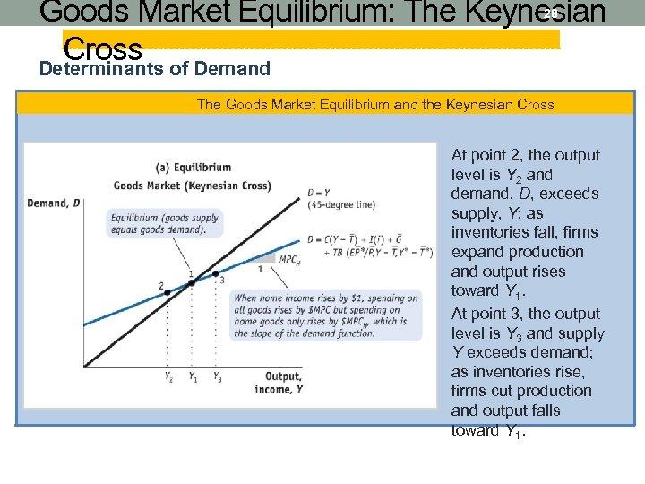Goods Market Equilibrium: The Keynesian Cross of Demand Determinants 28 The Goods Market Equilibrium