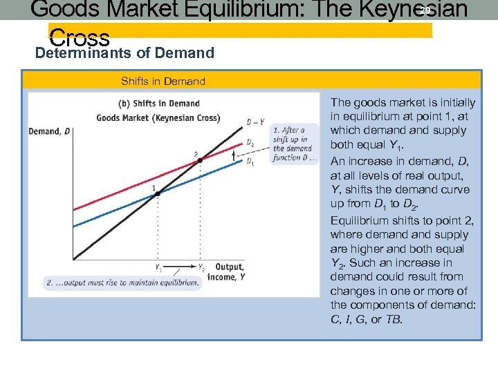 Goods Market Equilibrium: The Keynesian Cross of Demand Determinants 29 Shifts in Demand The