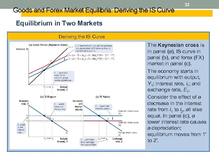 Goods and Forex Market Equilibria: Deriving the IS Curve 32 Equilibrium in Two Markets