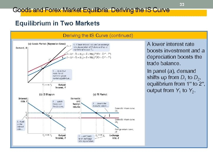 Goods and Forex Market Equilibria: Deriving the IS Curve 33 Equilibrium in Two Markets
