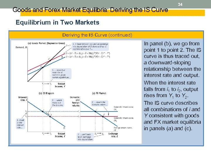 Goods and Forex Market Equilibria: Deriving the IS Curve 34 Equilibrium in Two Markets