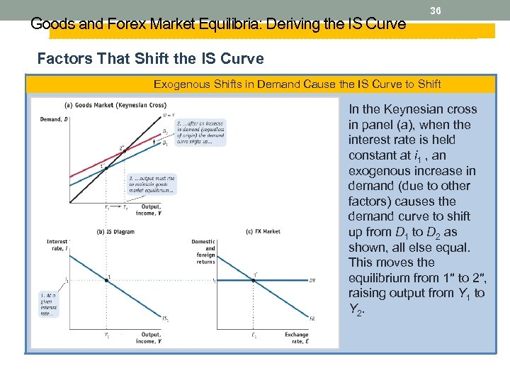 Goods and Forex Market Equilibria: Deriving the IS Curve 36 Factors That Shift the