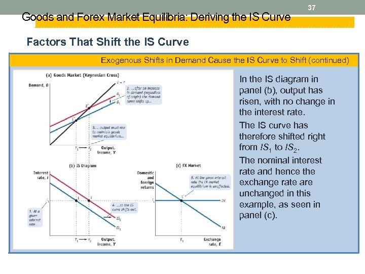 Goods and Forex Market Equilibria: Deriving the IS Curve 37 Factors That Shift the