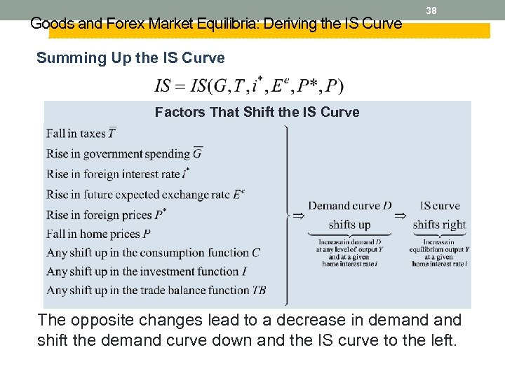 Goods and Forex Market Equilibria: Deriving the IS Curve 38 Summing Up the IS