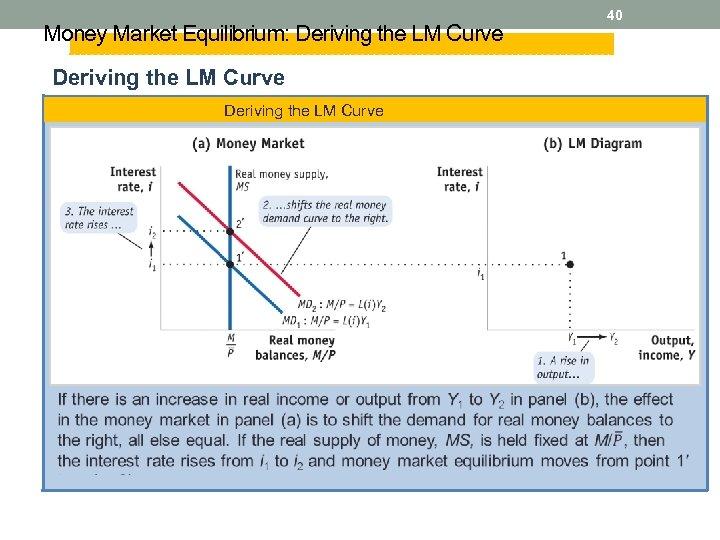 Money Market Equilibrium: Deriving the LM Curve 40