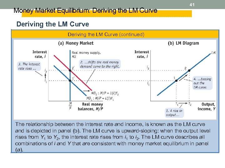 Money Market Equilibrium: Deriving the LM Curve 41 Deriving the LM Curve (continued) The