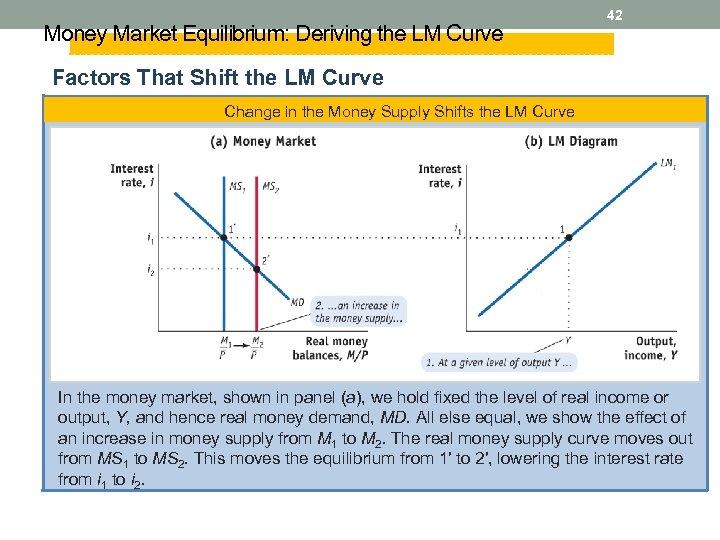 Money Market Equilibrium: Deriving the LM Curve 42 Factors That Shift the LM Curve