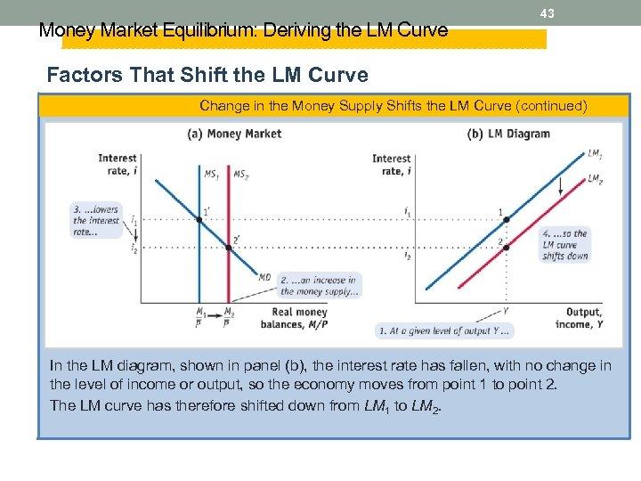 Money Market Equilibrium: Deriving the LM Curve 43 Factors That Shift the LM Curve
