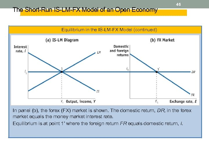 The Short-Run IS-LM-FX Model of an Open Economy 46 Equilibrium in the IS-LM-FX Model