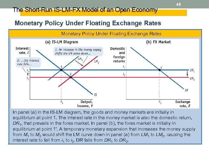 The Short-Run IS-LM-FX Model of an Open Economy 48 Monetary Policy Under Floating Exchange
