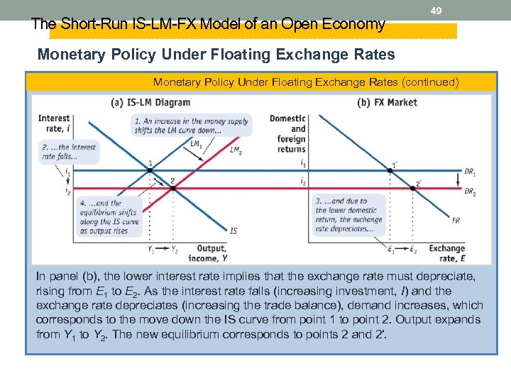 The Short-Run IS-LM-FX Model of an Open Economy 49 Monetary Policy Under Floating Exchange