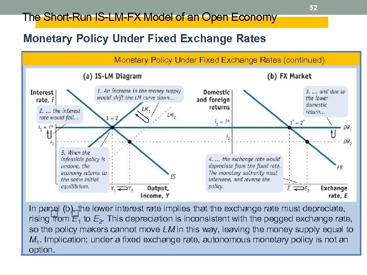 The Short-Run IS-LM-FX Model of an Open Economy 52 Monetary Policy Under Fixed Exchange