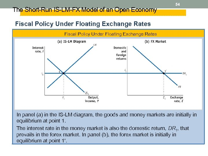 The Short-Run IS-LM-FX Model of an Open Economy 54 Fiscal Policy Under Floating Exchange