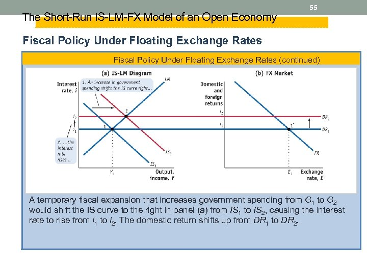 The Short-Run IS-LM-FX Model of an Open Economy 55 Fiscal Policy Under Floating Exchange